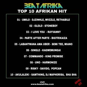 Top 10 Afrikan Hits On Beatafrika (November - December) 1